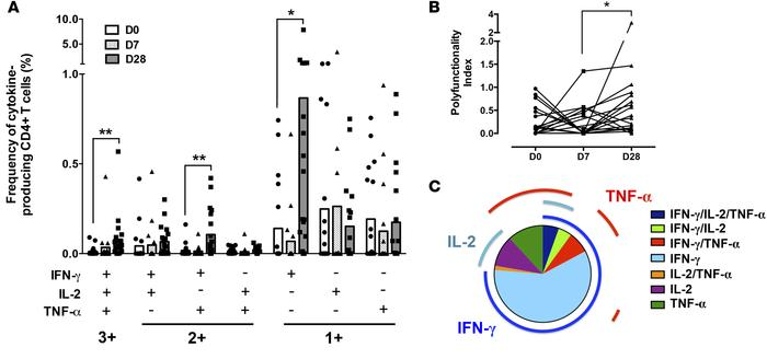Polyfunctionality of P.  falciparum–reactive CD4+ T cells induced during...