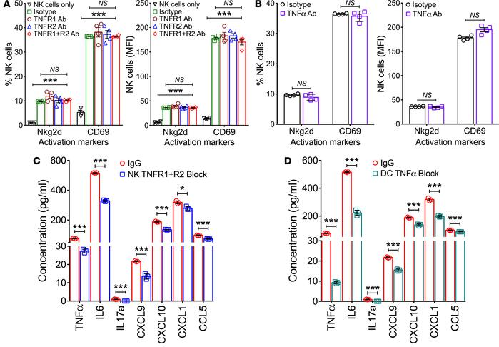 Activation markers and cytokine/chemokine expression following blockade ...
