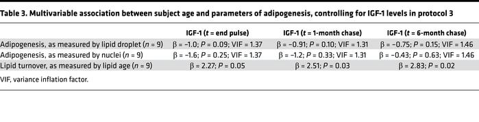 Multivariable association between subject age and parameters of adipogen...