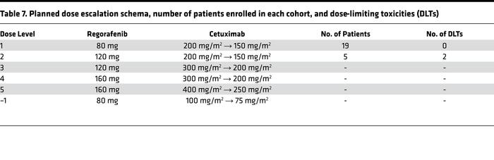 Planned dose escalation schema, number of patients enrolled in each coho...