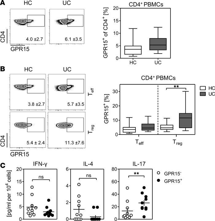 GPR15 expression is upregulated on CD4+ Tregs in the peripheral blood of...