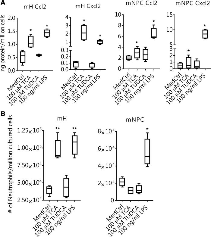 Bile acids stimulate hepatocyte release of proinflammatory cytokines tha...