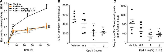 Impaired methylated BSA–induced (mBSA-induced) delayed-type hypersensiti...