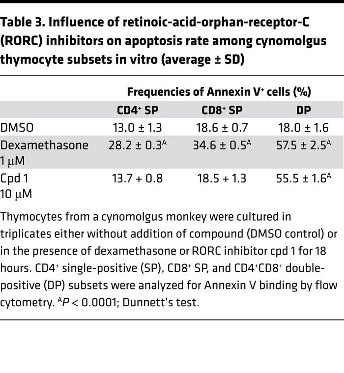 Influence of retinoic-acid-orphan-receptor-C (RORC) inhibitors on apopto...