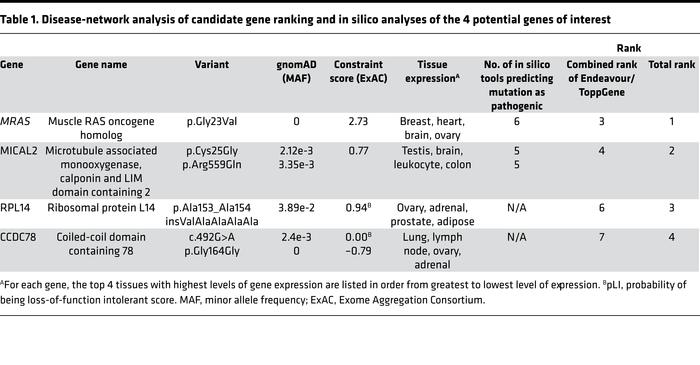 Disease-network analysis of candidate gene ranking and in silico analyse...