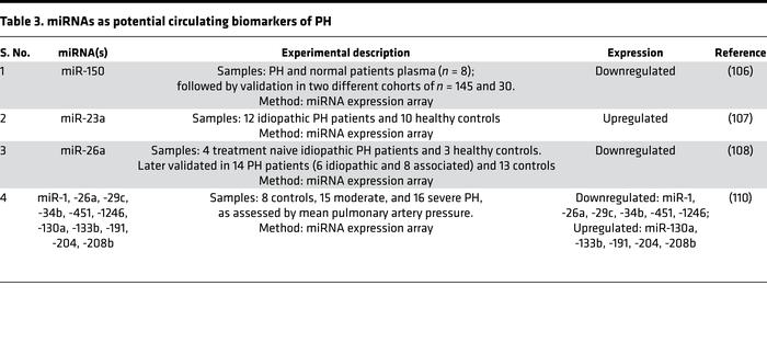 miRNAs as potential circulating biomarkers of PH
