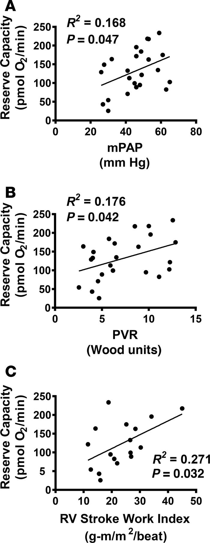 PH platelet reserve capacity correlates with hemodynamic parameters. Lin...