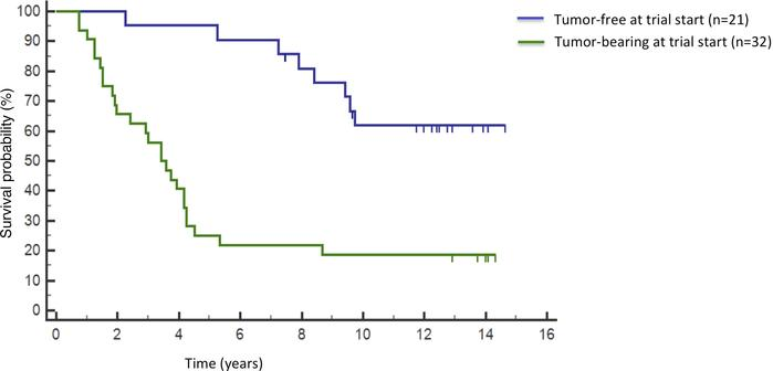 Overall survival. Kaplan-Meier analysis of overall survival of fully eva...
