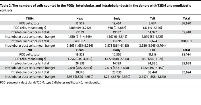 The numbers of cells counted in the PDGs, interlobular, and intralobular...