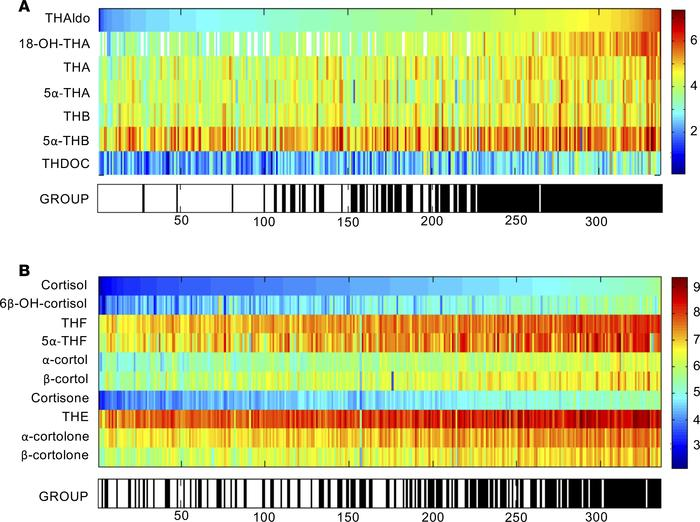 Heatmap visualizations of steroid metabolome profiling results in 174 pr...