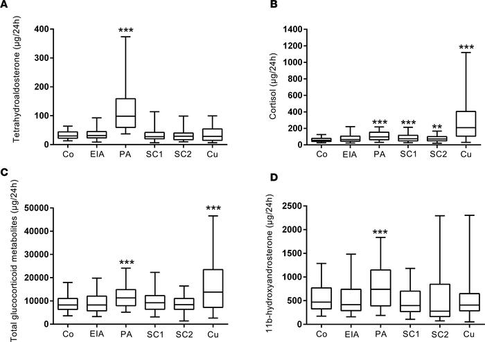 Steroid metabolite excretion in primary aldosteronism in comparison to h...