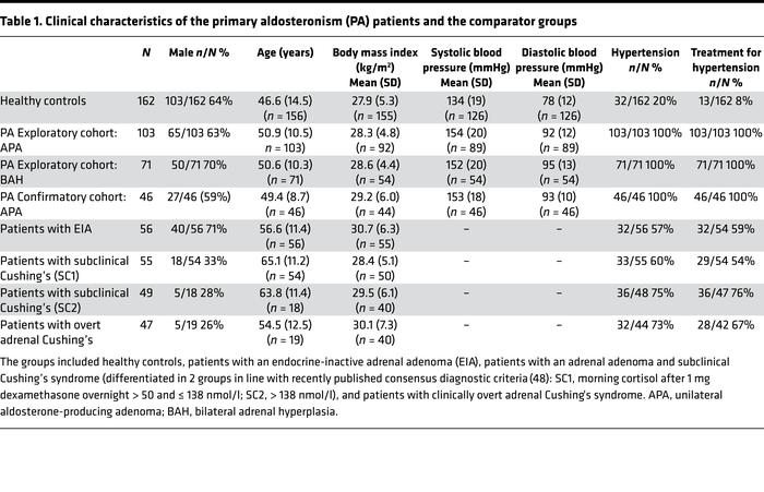 Clinical characteristics of the primary aldosteronism (PA) patients and ...
