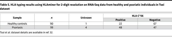 HLA typing results using HLAminer for 2-digit resolution on RNA-Seq data...