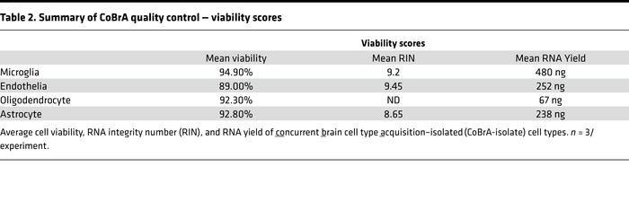 JCI Insight - Concurrent cell type–specific isolation and