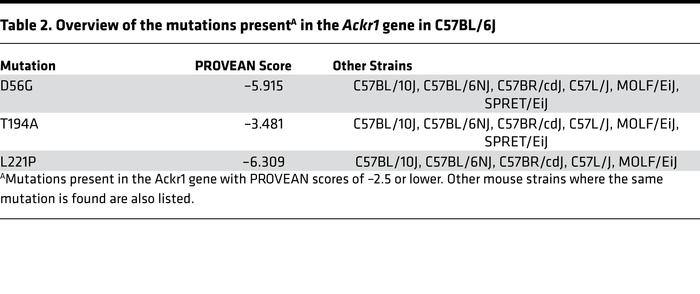 Overview of the mutations presentA in the Ackr1 gene in C57BL/6J