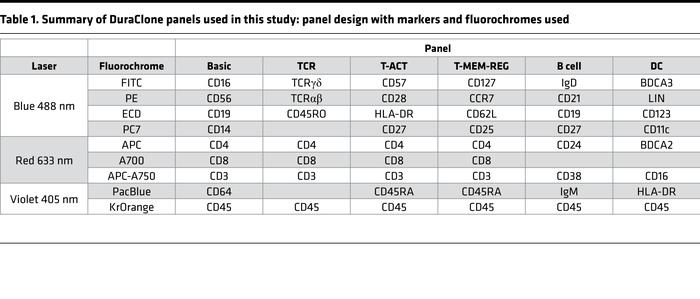Summary of DuraClone panels used in this study: panel design with marker...