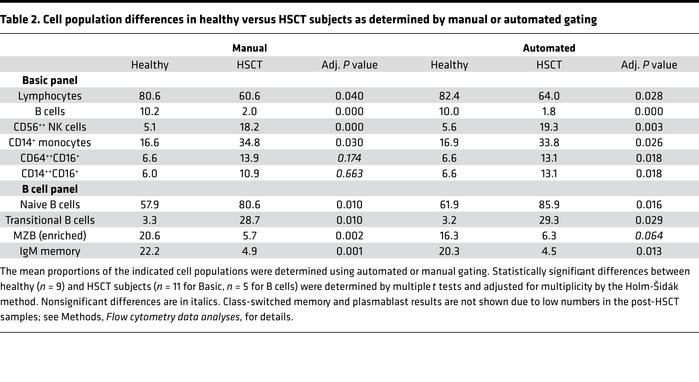 Cell population differences in healthy versus HSCT subjects as determine...