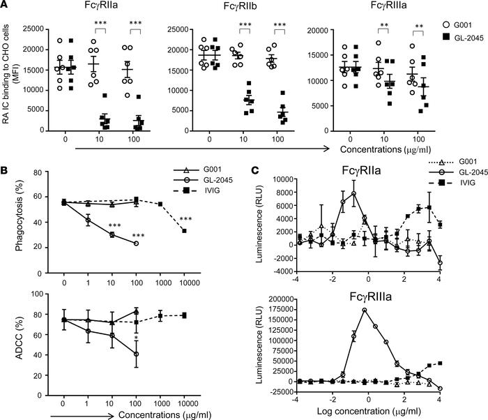 GL-2045 interferes with Fc-FcγR interactions and mediates signaling thro...