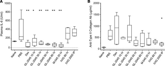 Levels of systemic IL-6 are reduced in GL-2045–treated CIA mice. Blood w...