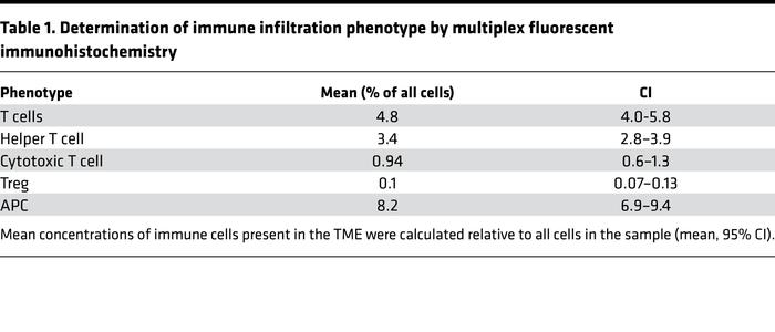 Determination of immune infiltration phenotype by multiplex fluorescent ...
