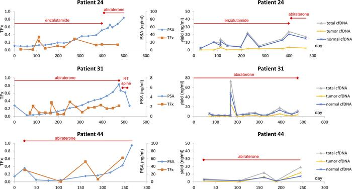 Tumor fraction and cfDNA yield with PSA over time in 3 patients receivin...