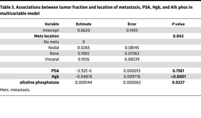Associations between tumor fraction and location of metastasis, PSA, Hgb...