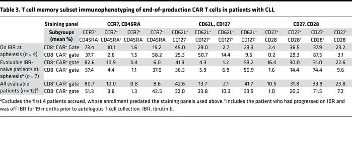 T cell memory subset immunophenotyping of end-of-production CAR T cells ...