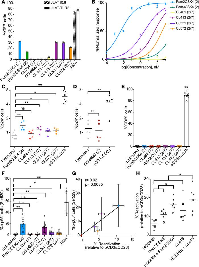 Dual TLR2/7 agonists induce HIV reactivation in latently infected CD4+ T...