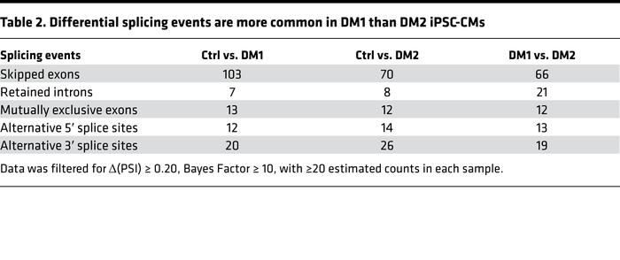 Differential splicing events are more common in DM1 than DM2 iPSC-CMs