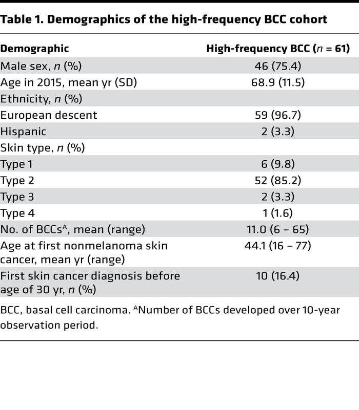 Demographics of the high-frequency BCC cohort