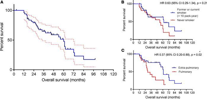 Survival outcomes in patients with metastatic HPV-associated oropharynge...