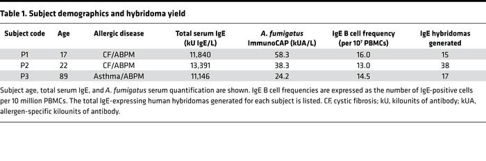 Subject demographics and hybridoma yield