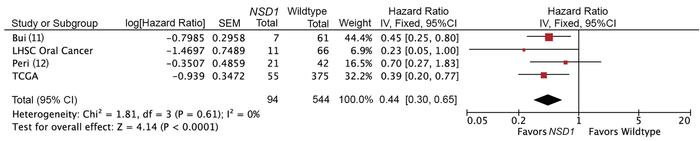 Meta-analysis comparing overall survival stratified by NSD1 mutation sta...