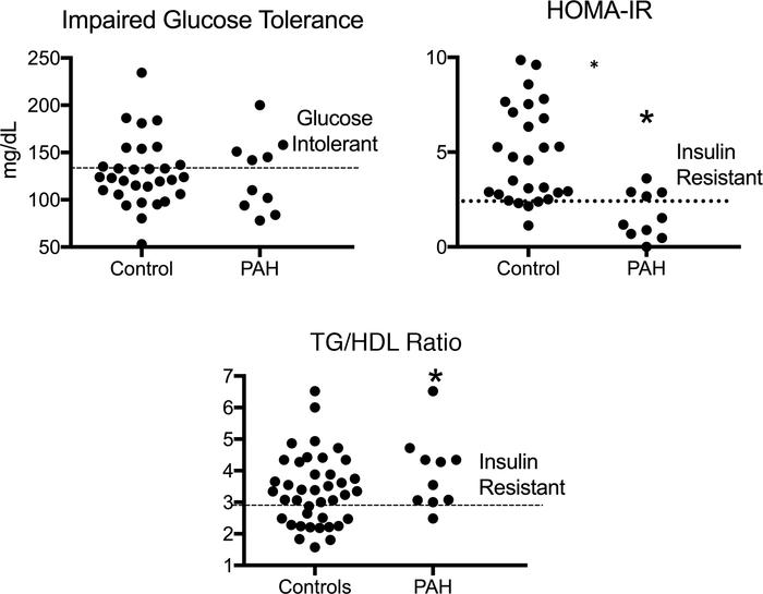 Prevalence of glucose intolerance and insulin resistance by glucose-base...