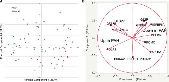 Proteomic analysis of PAH patients and controls shows broad separation a...