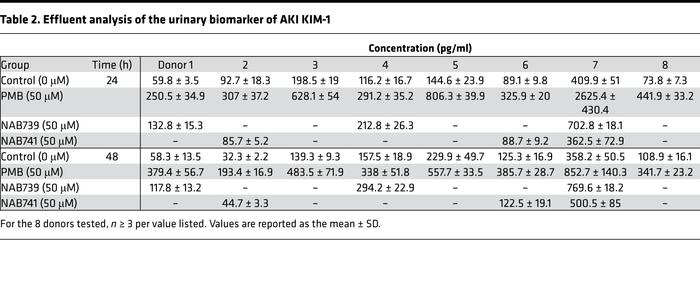 Effluent analysis of the urinary biomarker of AKI KIM-1
