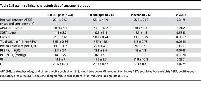 Baseline clinical characteristics of treatment groups