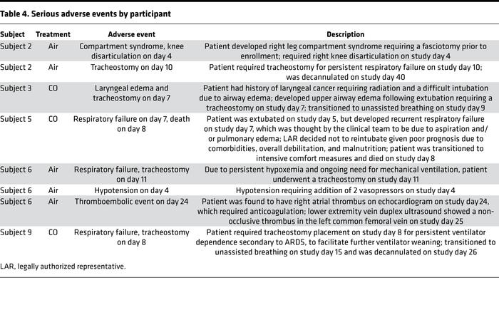 Serious adverse events by participant