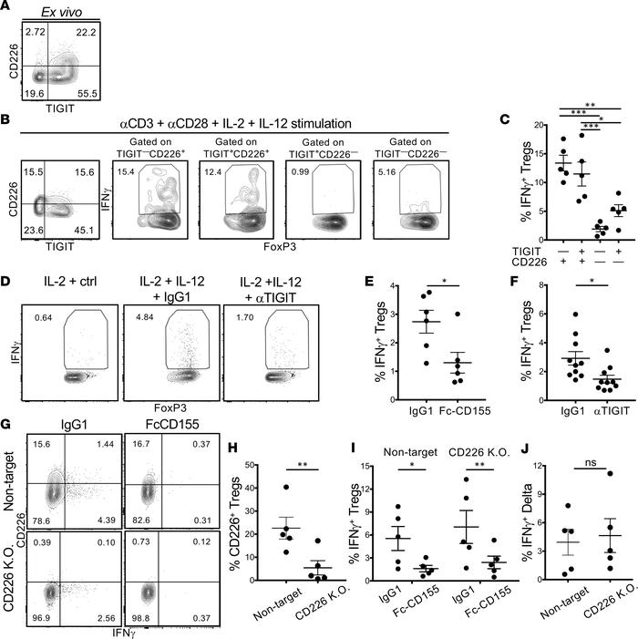 TIGIT stimulation suppresses the induction of IFN-γ+ Tregs in Th1 condit...