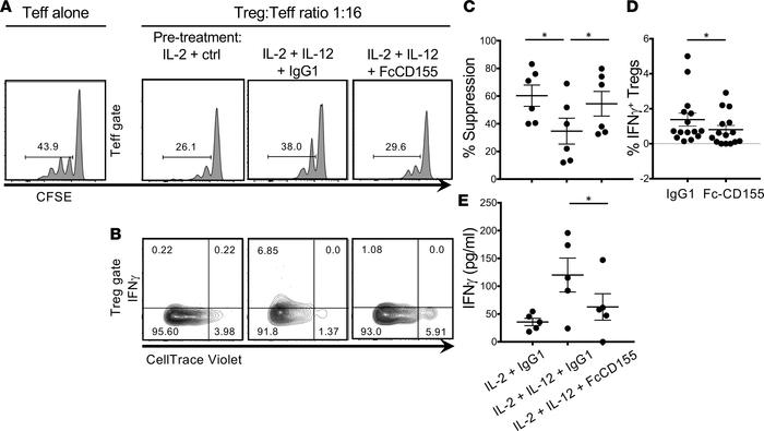 TIGIT stimulation restores suppression to Tregs treated in Th1 condition...