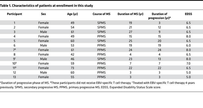 Characteristics of patients at enrollment in this study