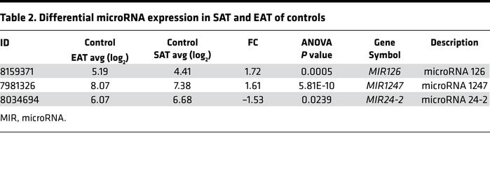 Differential microRNA expression in SAT and EAT of controls