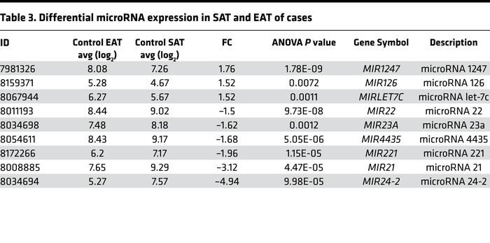 Differential microRNA expression in SAT and EAT of cases
