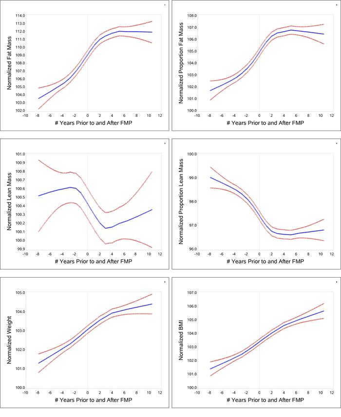 LOESS plots of baseline-normalized values of each outcome (fat mass, pro...