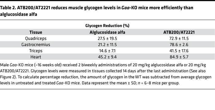 ATB200/AT2221 reduces muscle glycogen levels in Gaa-KO mice more efficie...