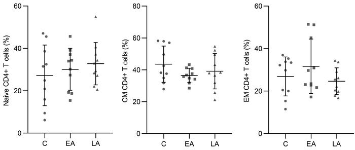 Frequencies of CD4+ T cell subpopulations in HCs and EA and LA HIV-1–inf...