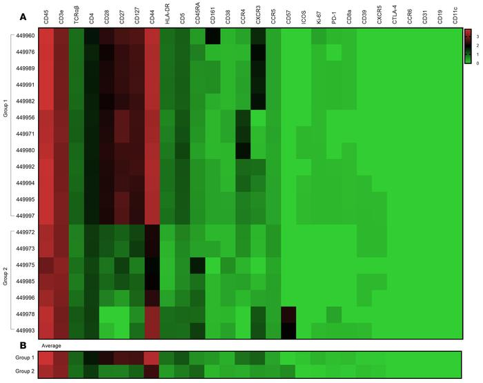 Heatmaps visualizing the median metal intensity of individual markers in...