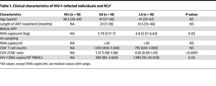 Clinical characteristics of HIV-1–infected individuals and HCsA