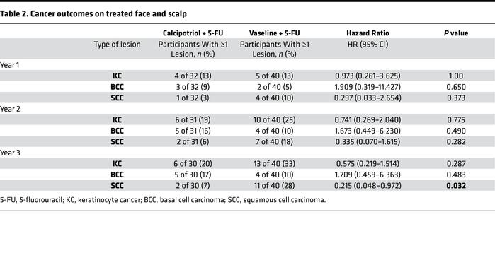 Cancer outcomes on treated face and scalp