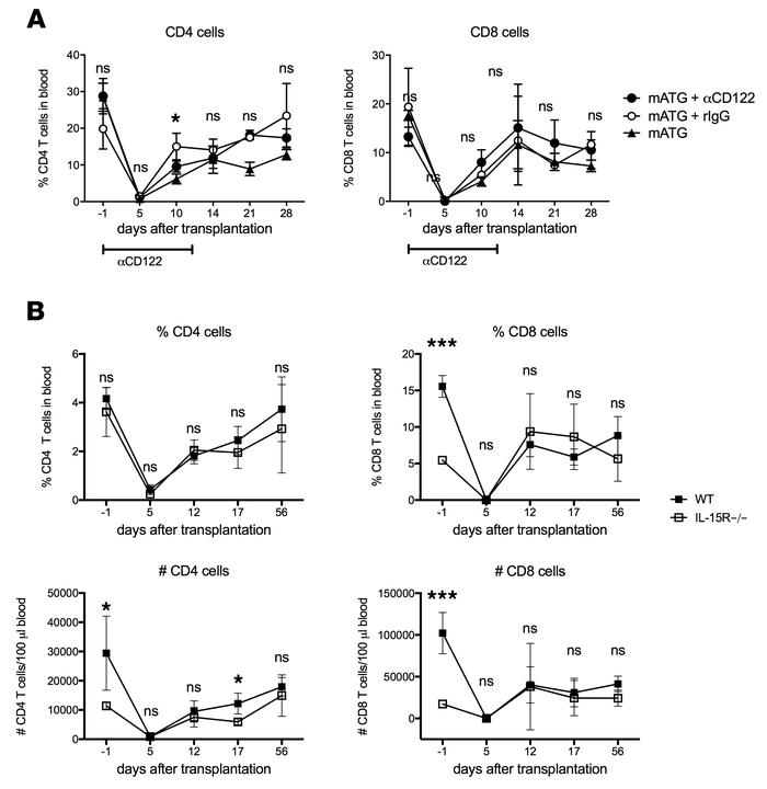 IL-15 signaling is not required for CD8+ T cell reconstitution after mAT...